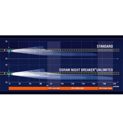 Osram Night Breaker Unlimited Bulb +110% Brightness HB3/9005