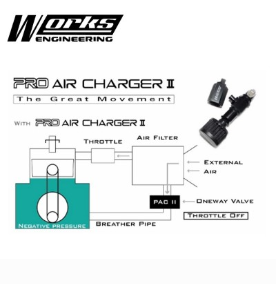 Works Engineering Pro Air Charger Type II (With Mini Filter)